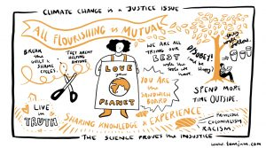 13 May 2021, Radical Late online with People's History Museum - 'Climate Change is a Justice Issue' visual minutes. Image © temjam.com