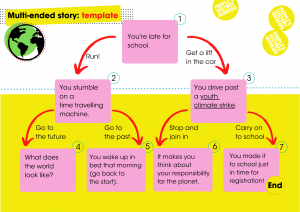 Multi-ended story template. Image courtesy of People's History Museum